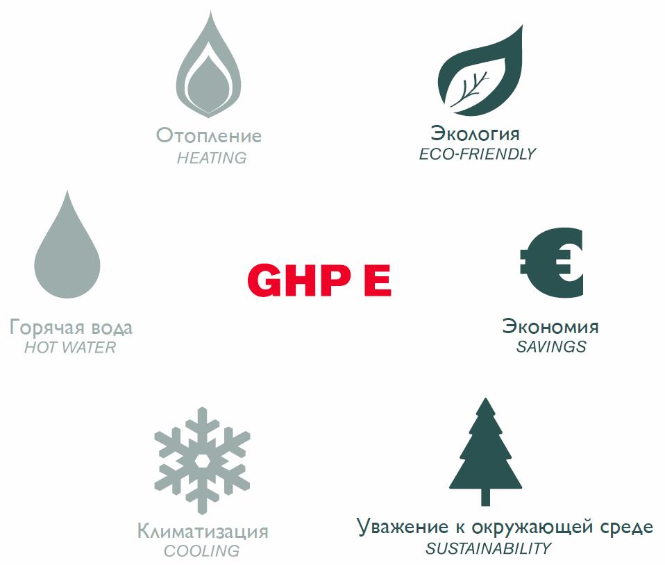 GHP-E